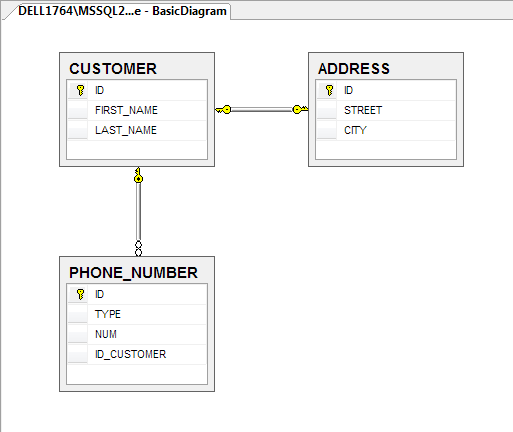 SQL Server 2008 R2 Database Diagram