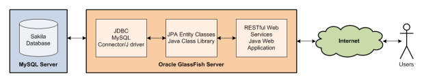 MySQL Diagram