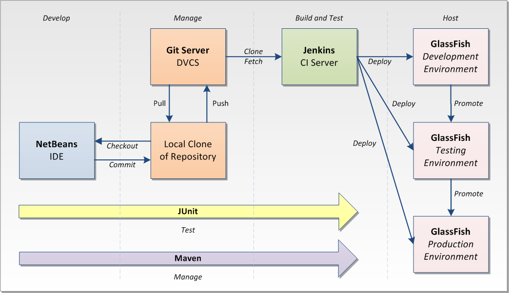 Building A Deployment Pipeline Using Git  Maven  Jenkins