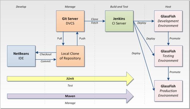 System Diagram 3a
