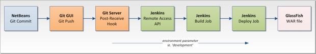 System Diagram 3c