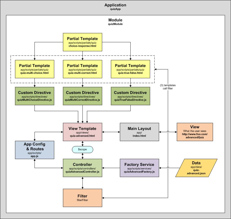 Custom directive programmatic ponderings maxwellsz