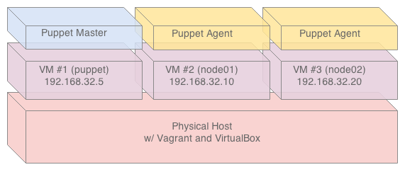 Puppet Master Agent Vagrant (3)