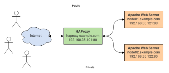 Automate the Provisioning and Configuration of HAProxy and