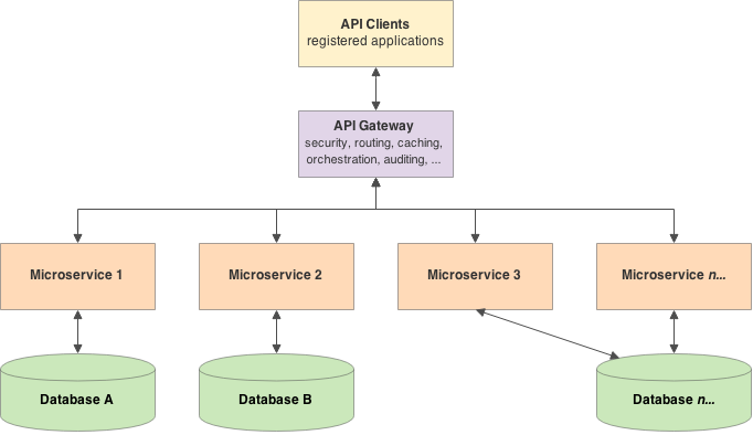 Image result for microservices architecture java