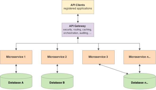 Generic API Architecture