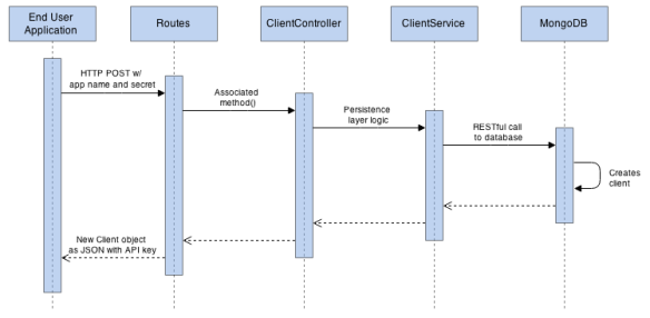 Building a Microservices-based REST API with RestExpress
