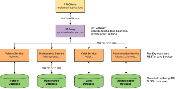Building a Microservices-based REST API with RestExpress, Java EE