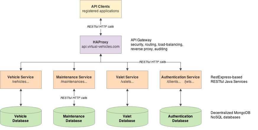 Building a microservices based rest api with restexpress for Architecture rest