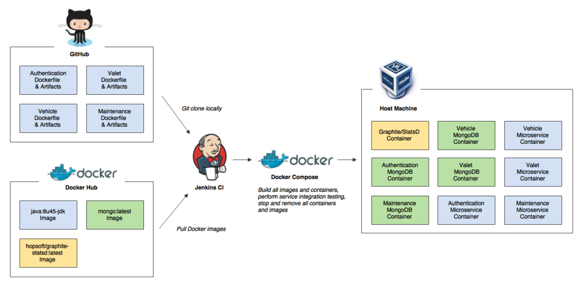 Continuous Integration And Delivery Of Microservices Using