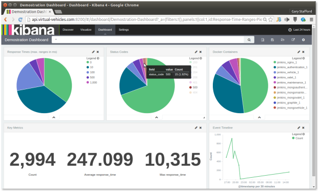 Kibana Dashboard with Popup