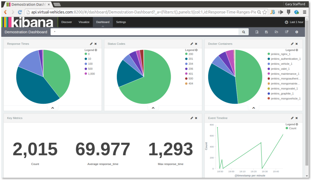 Containerized Microservice Log Aggregation and Visualization using