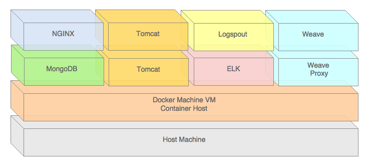 Using Weave to Network a Docker Multi-Container Java