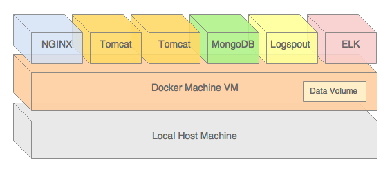docker | Programmatic Ponderings | Page 3