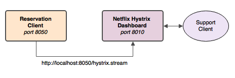 Hystrix_Stream_Diagram
