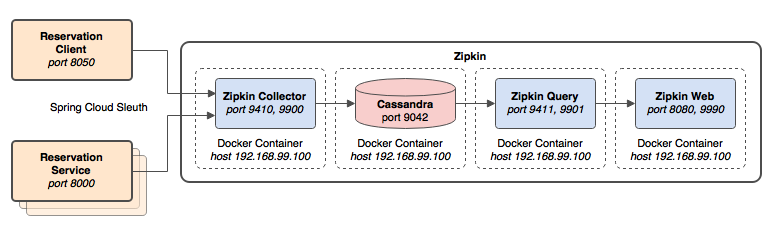 Zipkin_Diagram