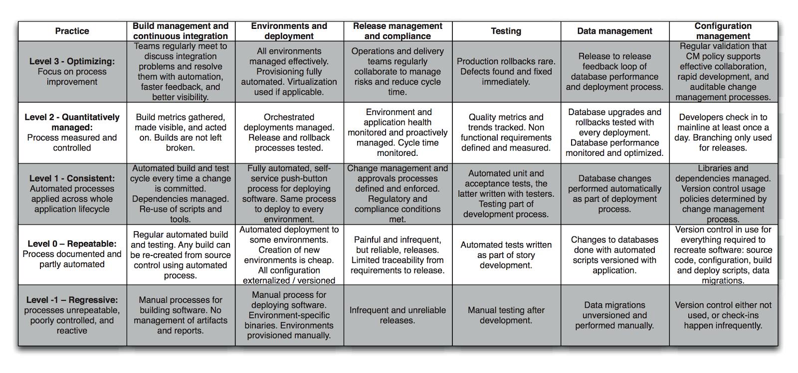 It management process maturity model