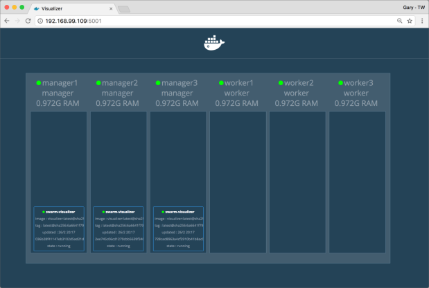 Docker Swarm Visualizer