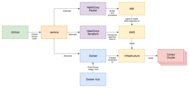 Consul AWS Diagram 2