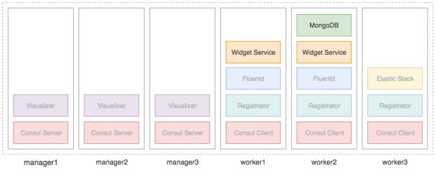 swarm_fluentd_diagram_b