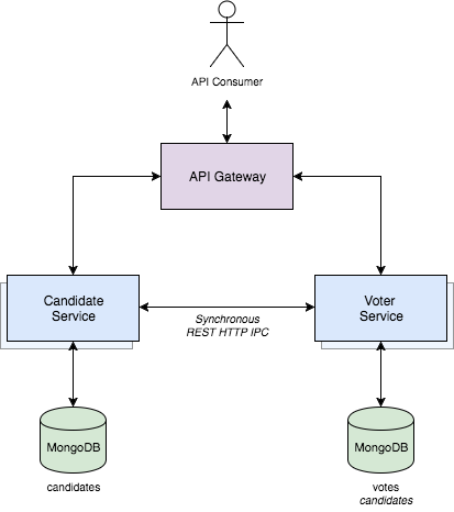 Decoupling Microservices using Message-based RPC IPC, with