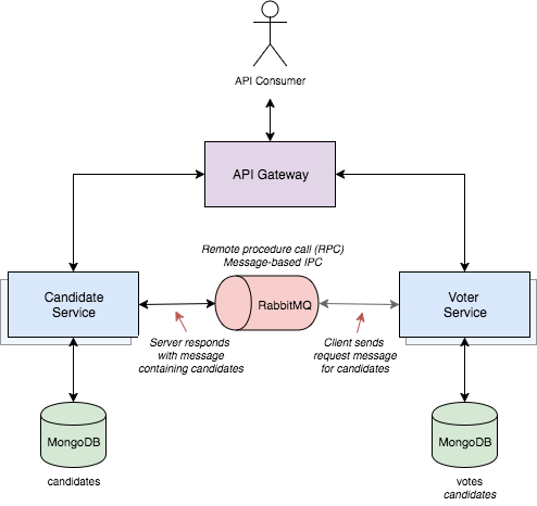 Message queue diagram 2d programmatic ponderings decoupling microservices using message based rpc ipc with spring rabbitmq and ampq message queue diagram 2d ccuart Choice Image