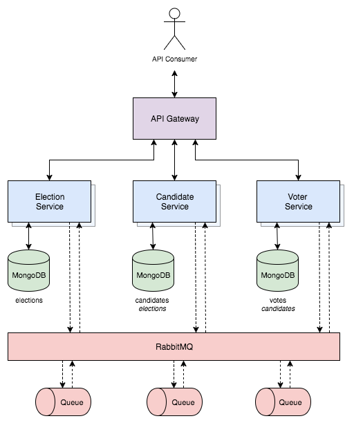 Eventual Consistency  Decoupling Microservices With Spring Amqp And Rabbitmq