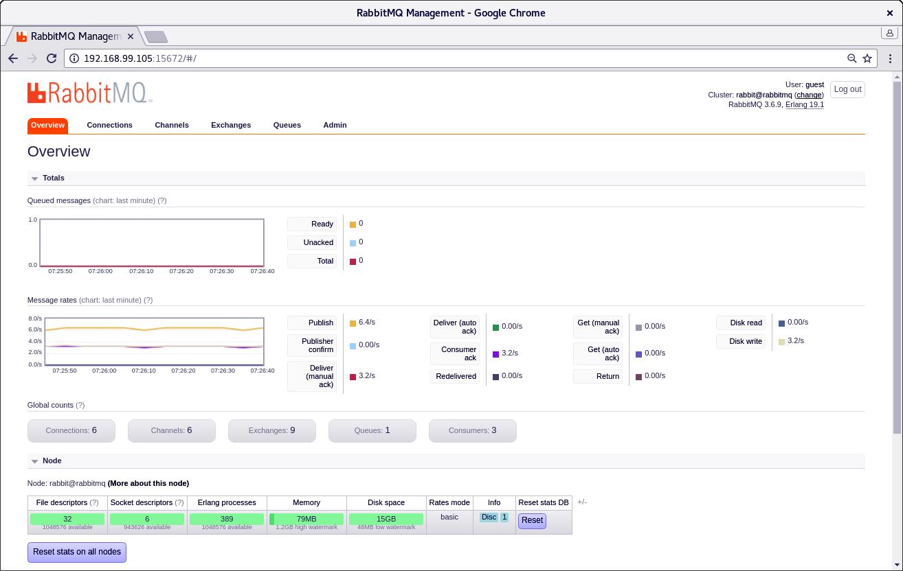 RabbitMQ on Docker Swarm