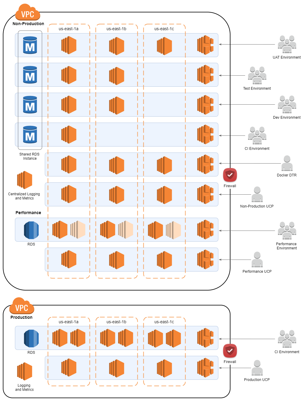 Docker Enterprise Edition: Multi-Environment, Single Control