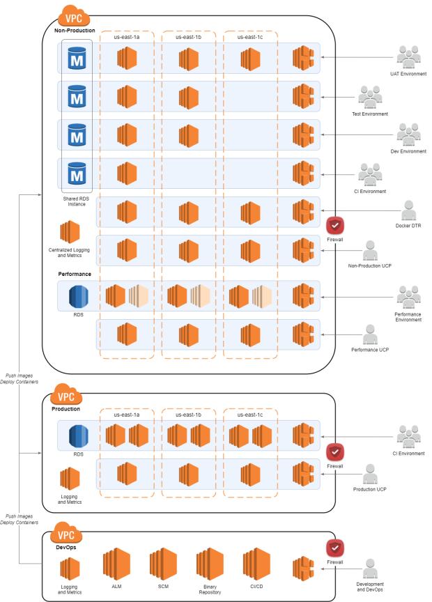 Docker_EE_AWS_Diagram_03