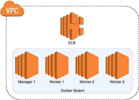 Logging Diagram AWS Diagram 3D