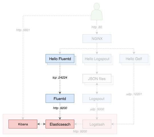 Logspout   Programmatic Ponderings