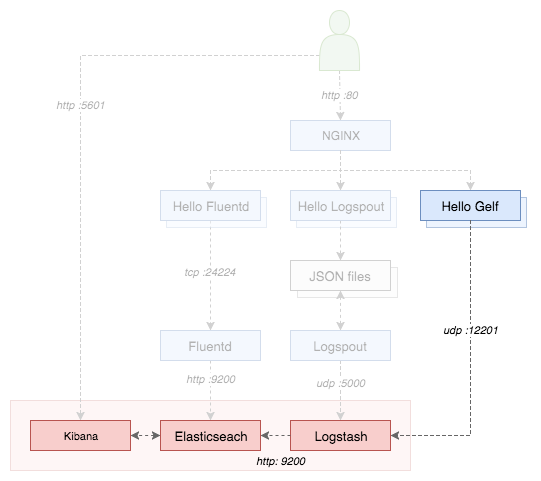 Logging Diagram GELF