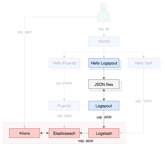 Logging Diagram Logspout