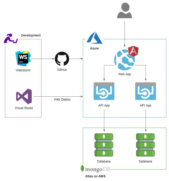 Azure deployment slots cost