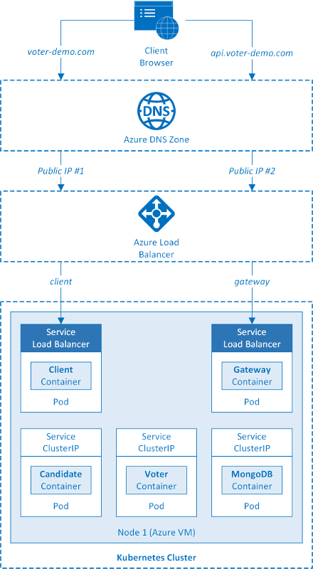First Impressions of AKS, Azure's New Managed Kubernetes Container