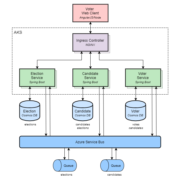Architecting Cloud-Optimized Apps with AKS (Azure's Managed