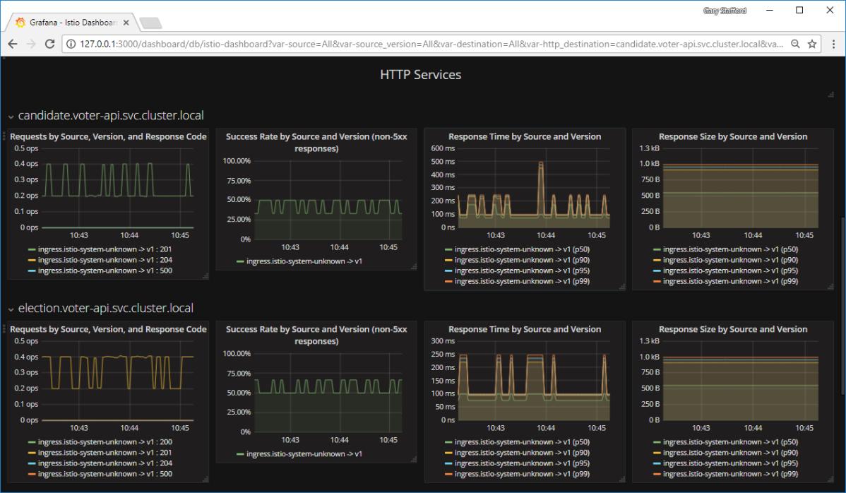 Deploying and Configuring Istio on Google Kubernetes Engine