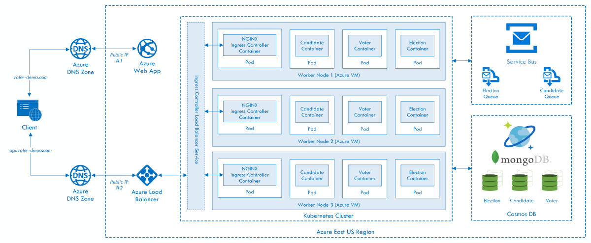 azure queue architecture diagram architecting cloud optimized apps with aks  azure s managed  cloud optimized apps with aks