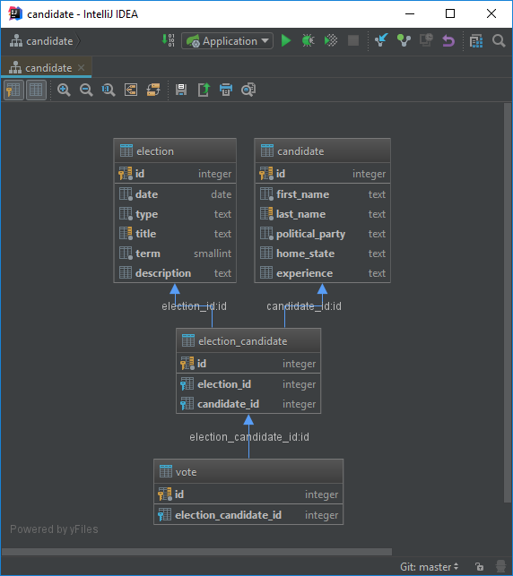ElephantSQL | Programmatic Ponderings
