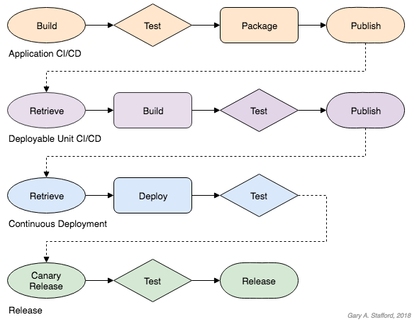 Enterprise CI/CD/Release Workflow
