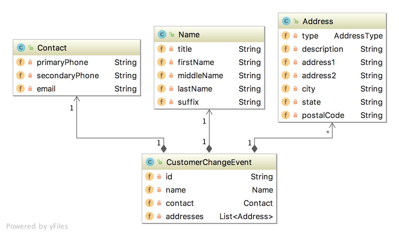 accounts-events-diagram.png