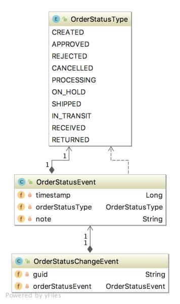 fulfillment-event-diagram