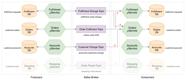 kafka-data-flow-diagram