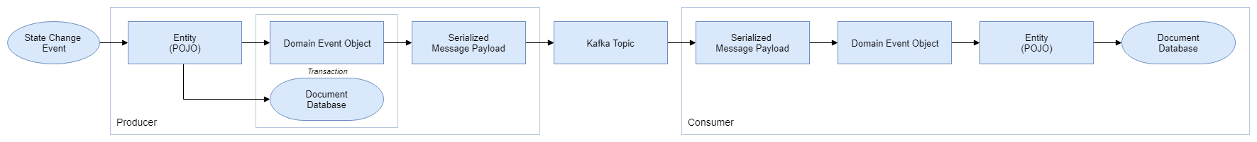 Using Eventual Consistency and Spring for Kafka to Manage a