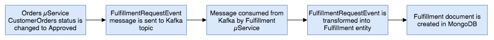 Kafka-Eventual-Cons Order Flow 2