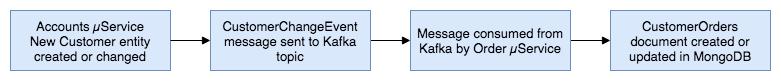 kafka-topic-01