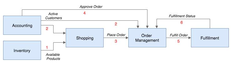 order-process-flow
