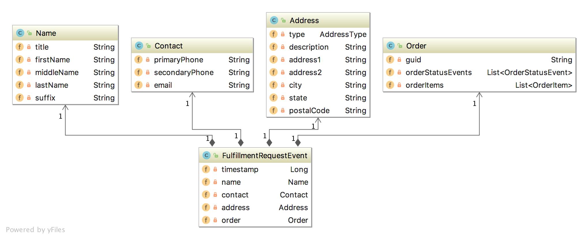 orders-event-diagram