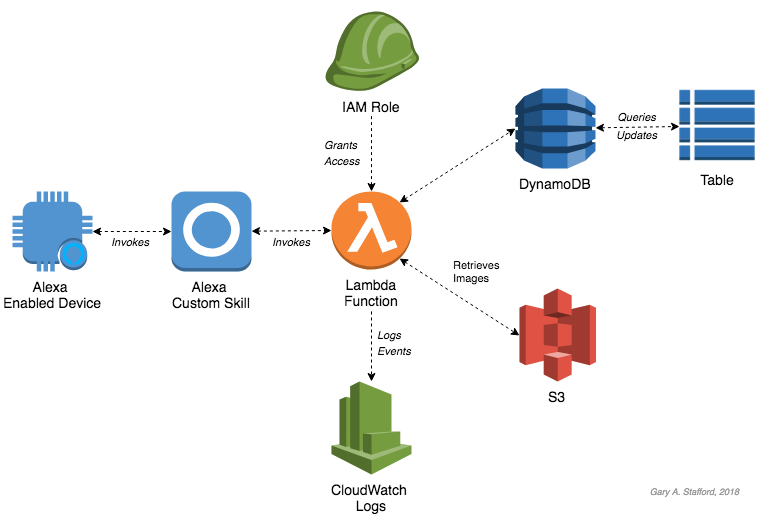 Building Asynchronous, Serverless Alexa Skills with AWS